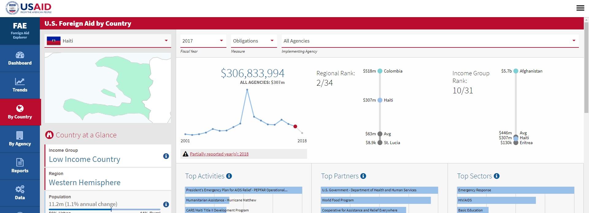 Ajuda ao Haiti foi de US$ 306 milhões, contra US$ 14 milhões para a Venezuela. Foto: Reprodução/USAID